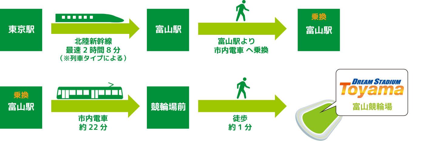 富山競輪 無料バス